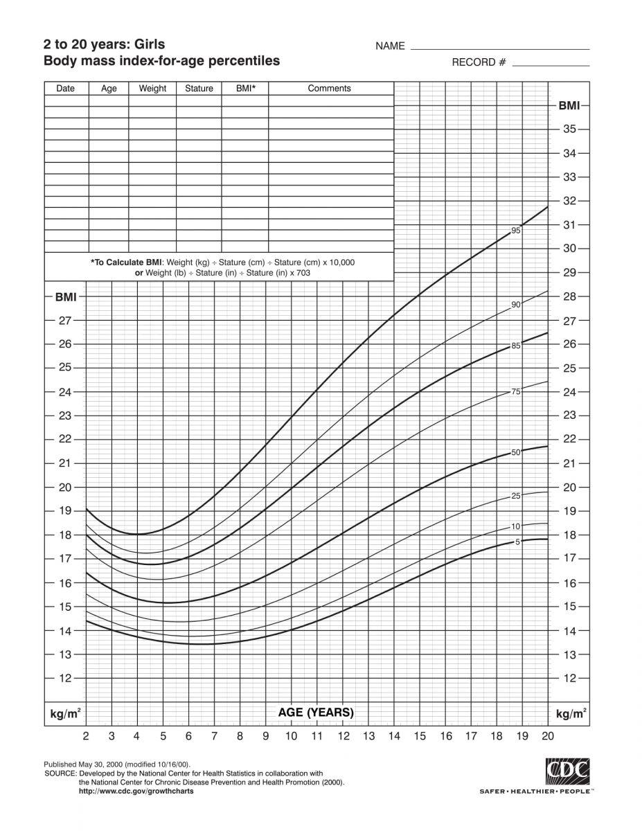 Biểu đồ BMI cho bé gái từ 2 - 20 tuổi