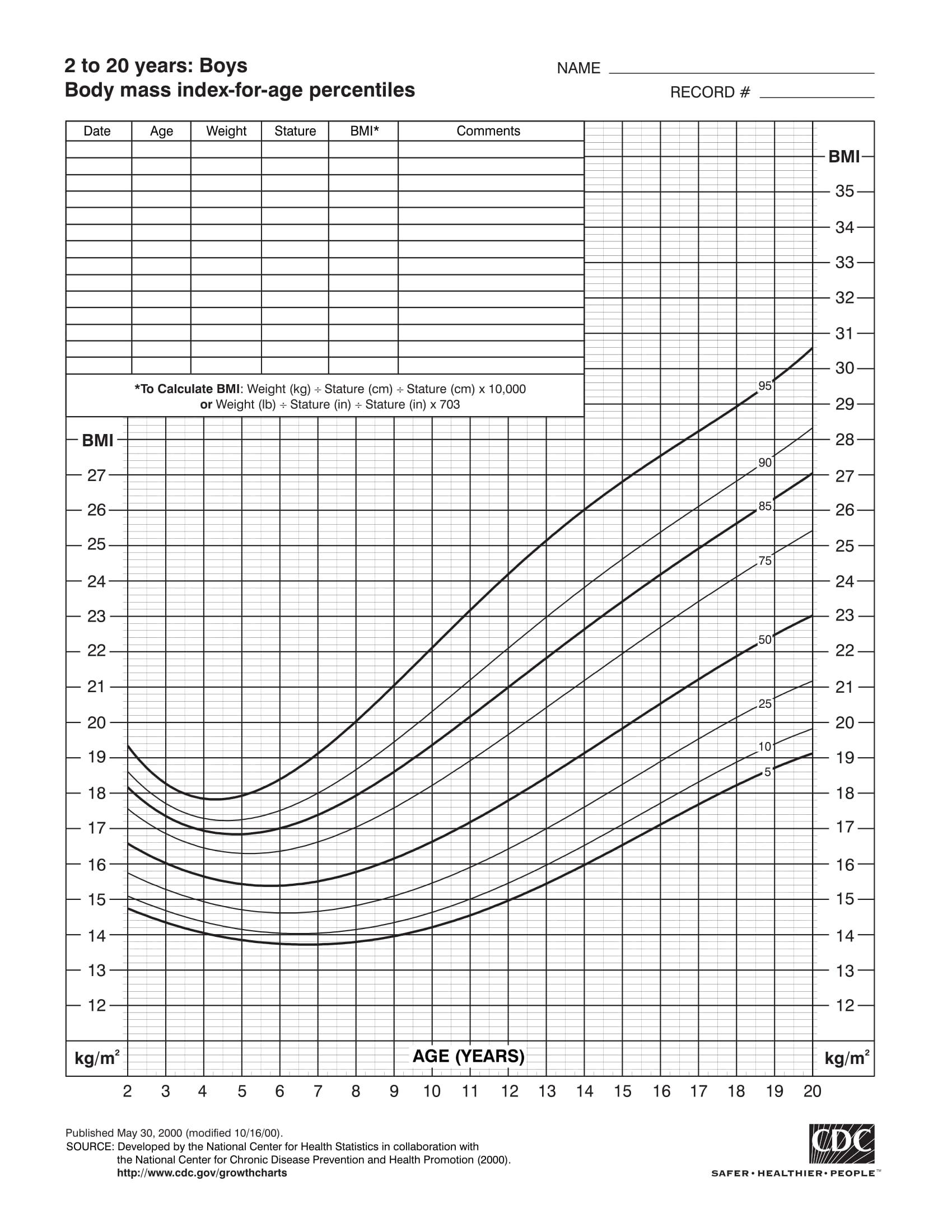 Biểu đồ BMI cho bé trai từ 2 - 20 tuổi