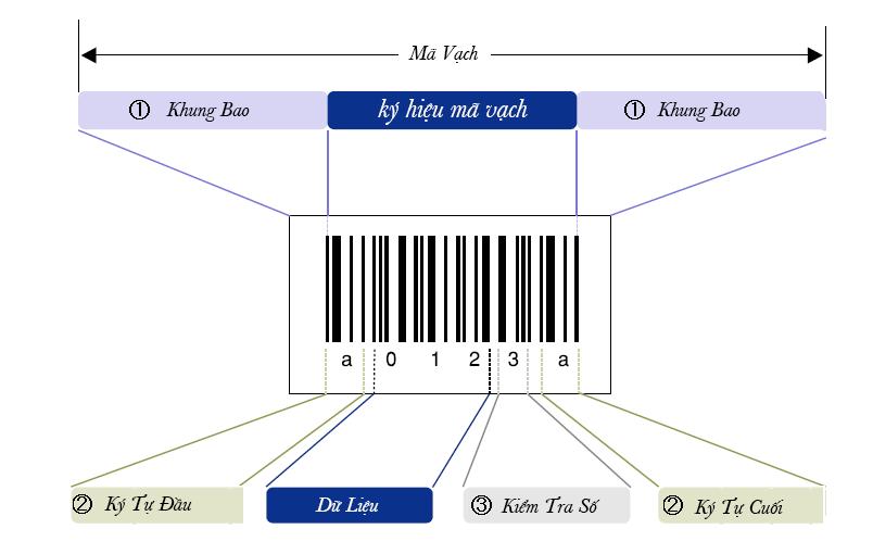 Cấu trúc của mã vạch - Online Barcode Generator